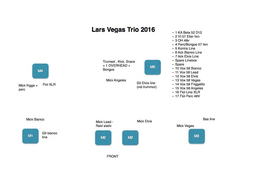 Lars Vegas Trio-stage-plot